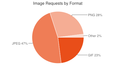 HTTP Archive Average Bytes Per Page by Content 2013