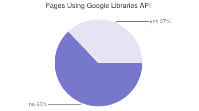 HTTP Archive Average Images Per Page by Content 2013