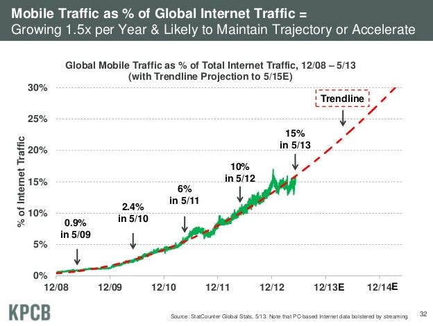 It's Time: Taking Advantage of the Growth in Mobile Web Traffic