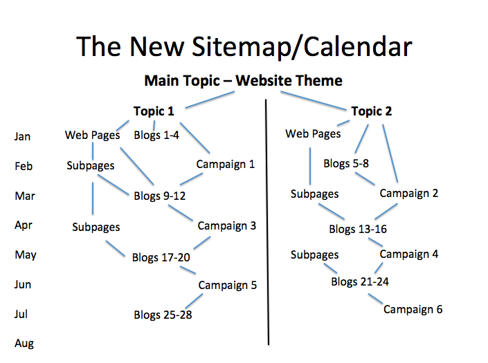 combined sitemap and editorial calendar
