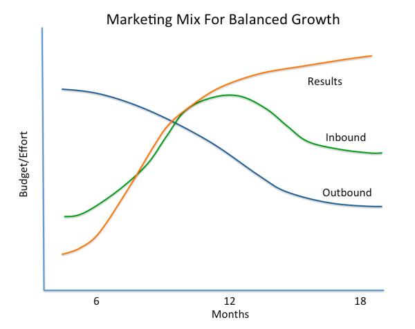 marketing mix for balanced growth resized 600