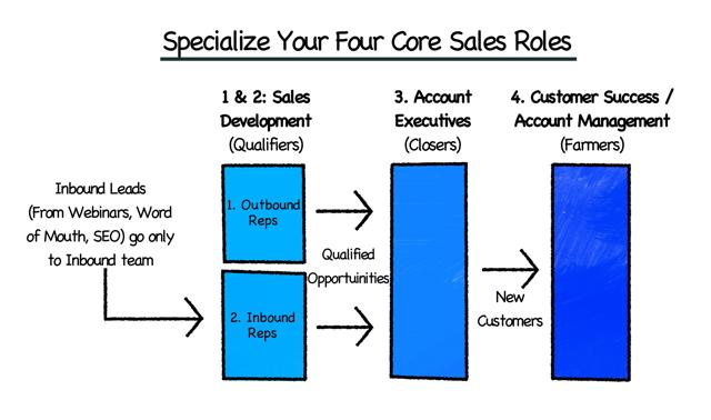 David Skok four core functions specialize