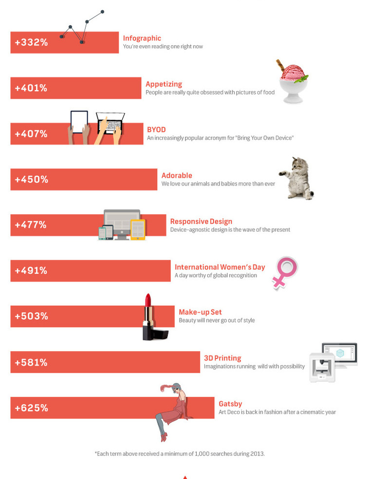 Make Your Content Stand Out with These Infographic Tips