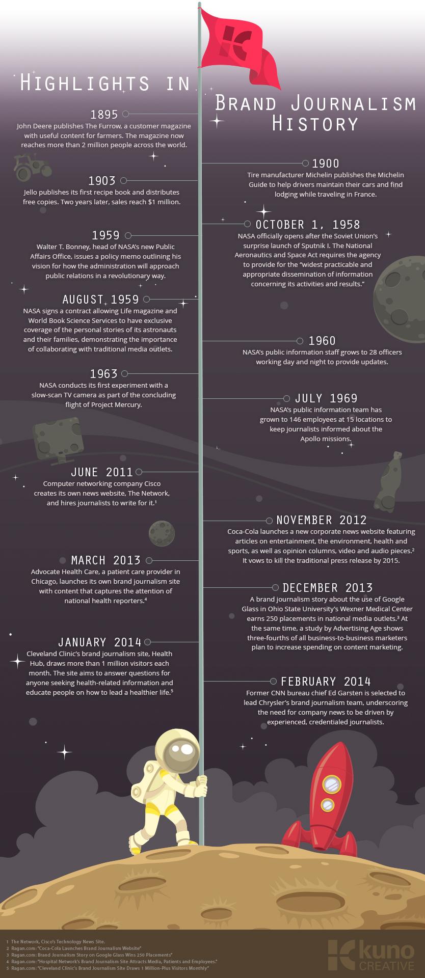 BrandJournalism infographic