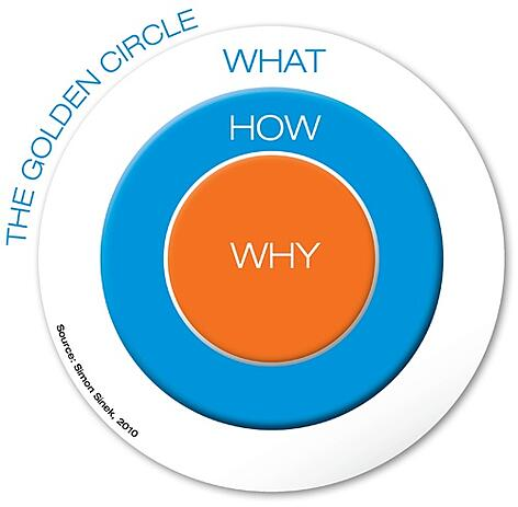 Healthcare-marketing-golden-circle.jpg