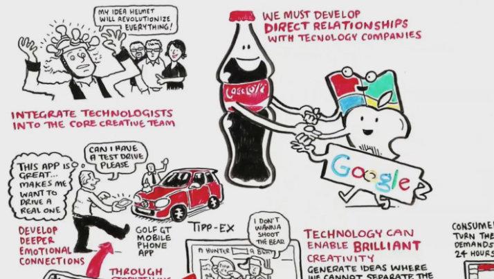 Coca-cola's content initiative