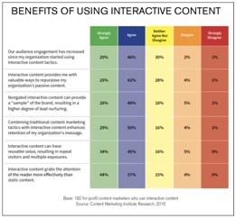 benefits-interactive-content.jpg