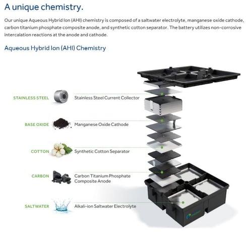 aquion energy web design