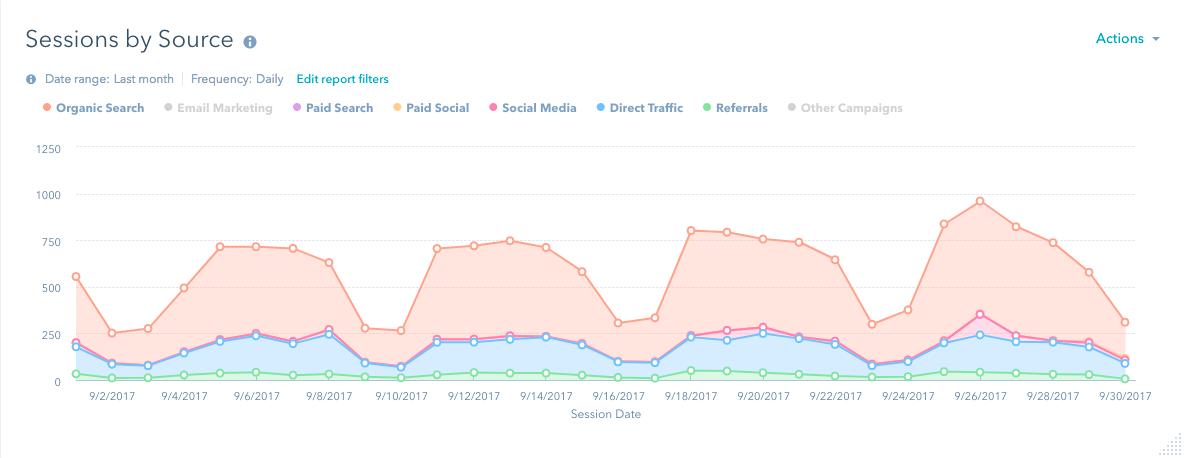 HubSpot analytics dashboard