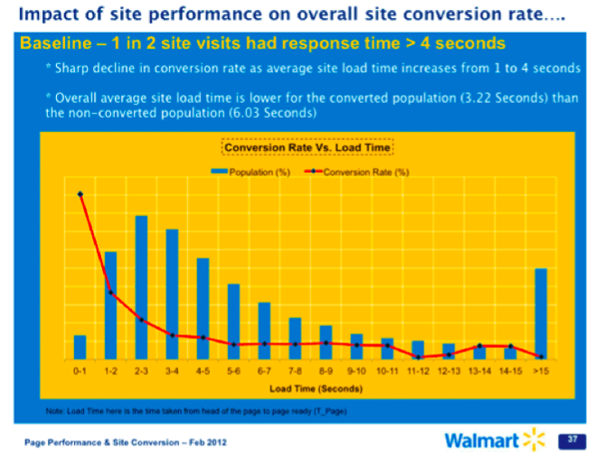 Walmart-page-speed-data