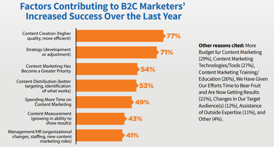 Factors Contributing to B2C Marketers Increased Success Over the Last Year