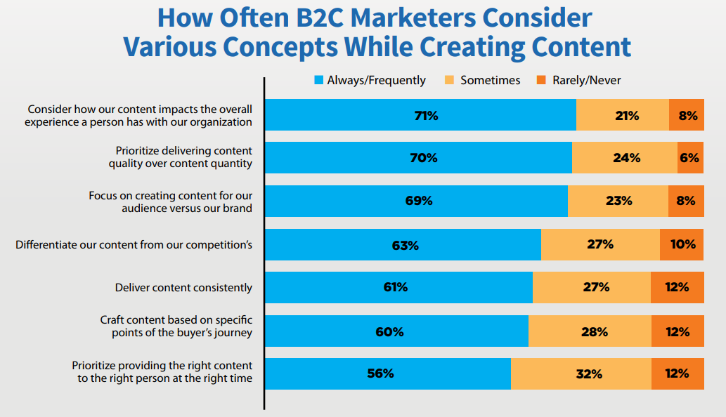 How Often B2C Marketers Consider Various Concepts While Creating Content