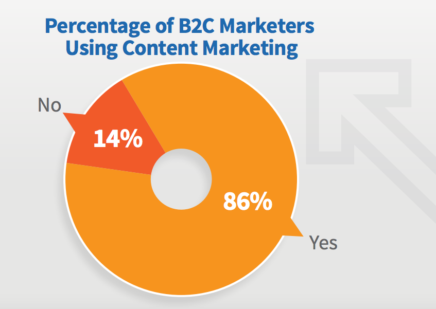 Percentage of B2C Marketeres Using Content Marketing