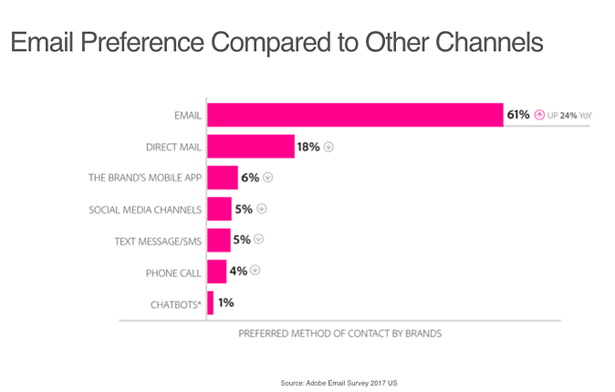 Email Chart Compared to Other Channels