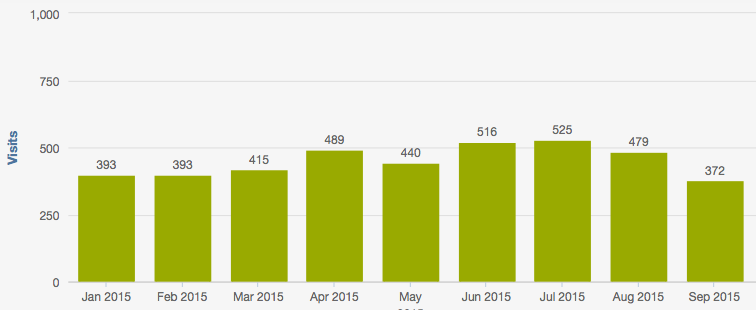 Results of an initial SEO results review