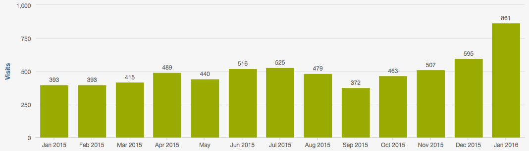SEO results after SEO audit on page updates