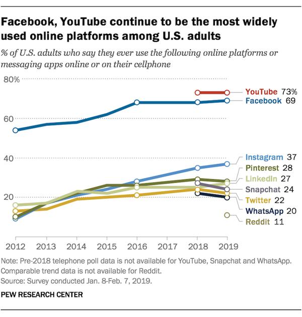 Social Media 2019 Facebook YouTube