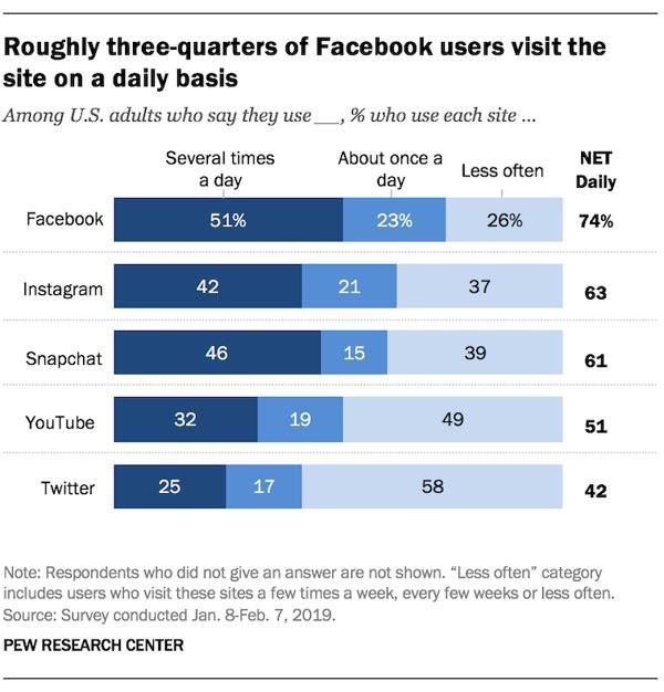 Social Media 2019 Roughly three quarters