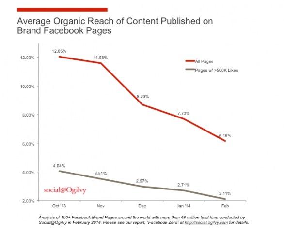 Facebook-organic-reach-graph