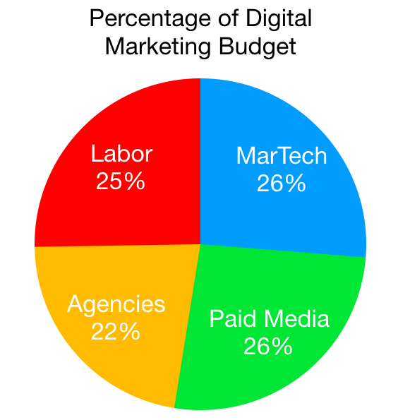 How to Set Expectations for Digital Marketing Costs