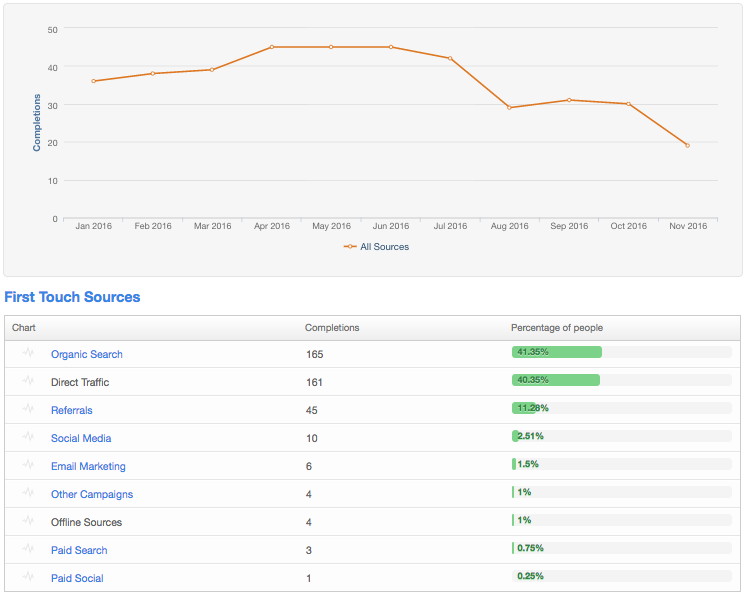 HubSpot_First_Touch_Sources_Report