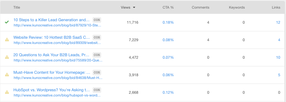HubSpot_Page_Performance_Report