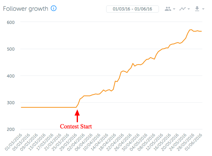 Instagram follower growth from company contest