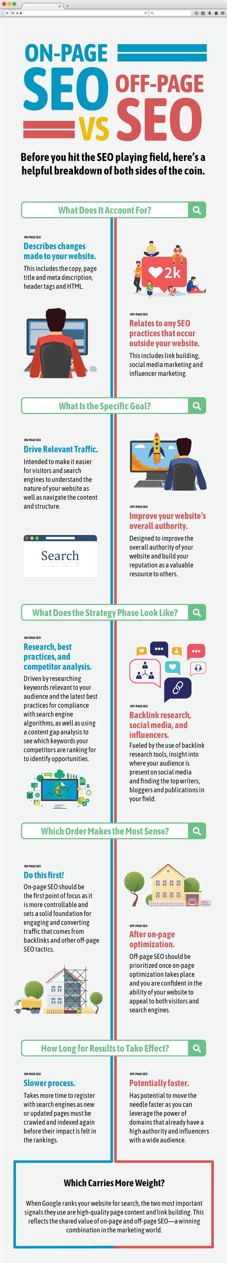 Infografia de SEO - On-Page SEO vs Off-Page SEO