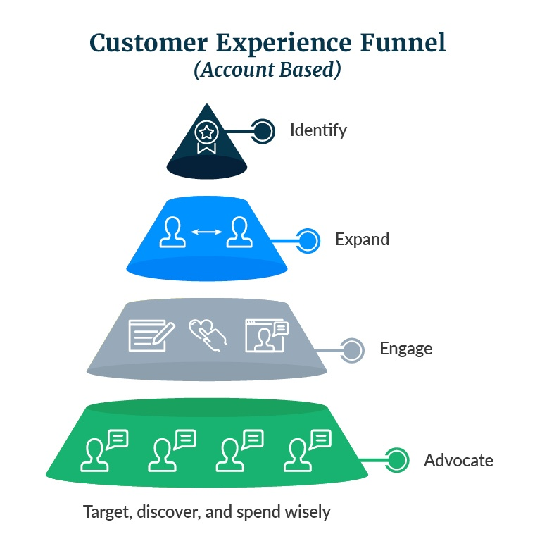 flipped-marketing-funnel
