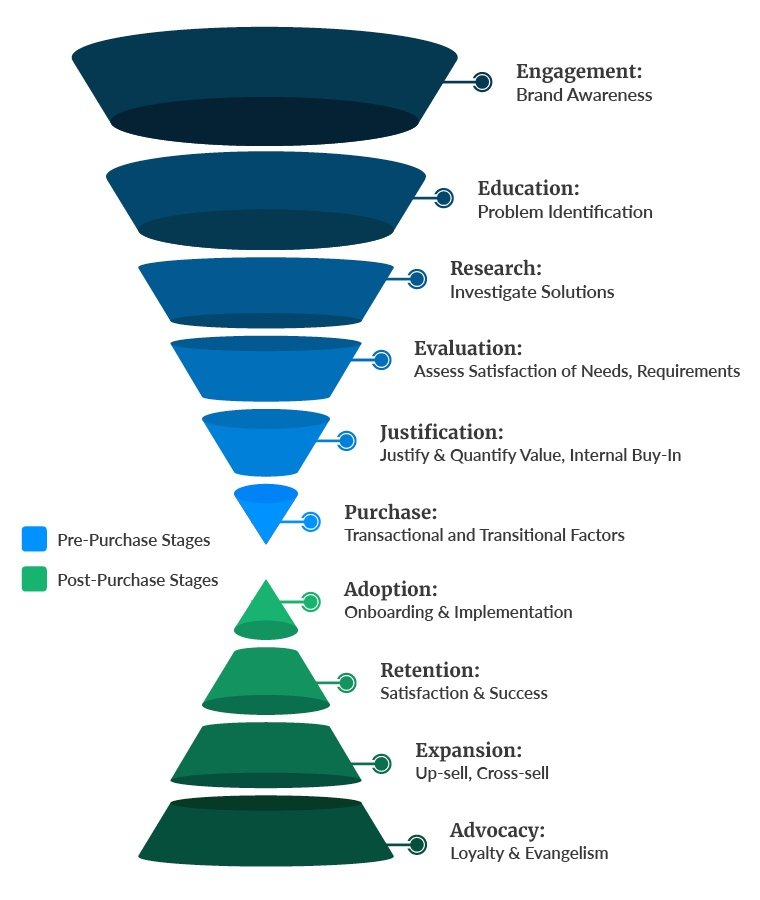The combined B2B funnel is an hourglass shape.