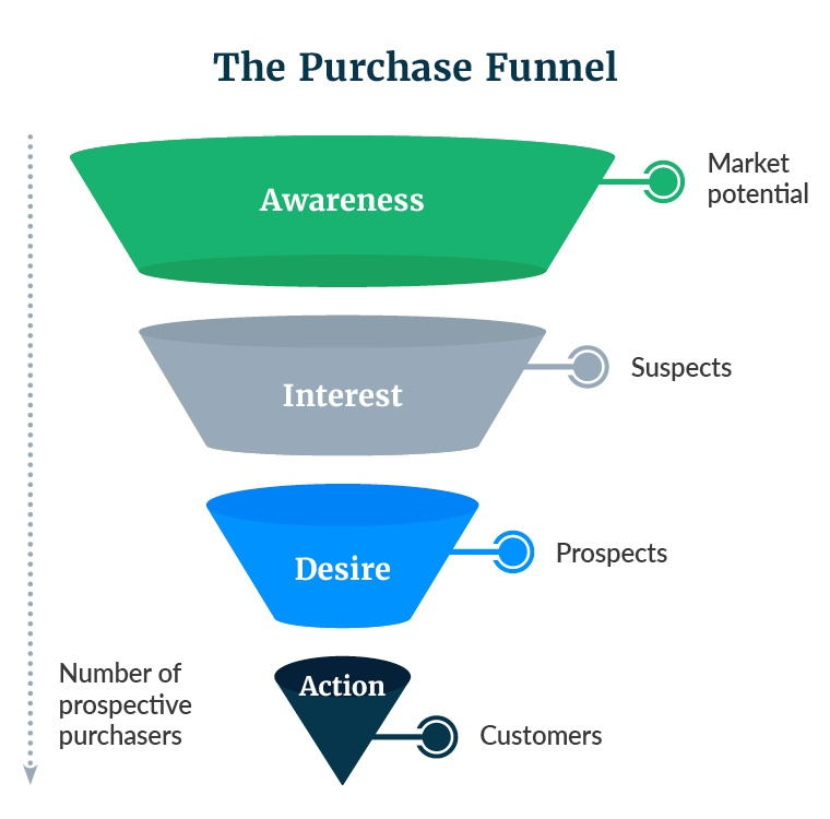 Kuno_BlogFunnel_purchase