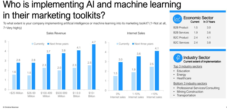 Marketing-spend-AI