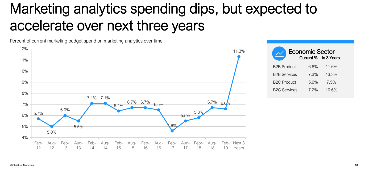 Marketing-spend-analytics