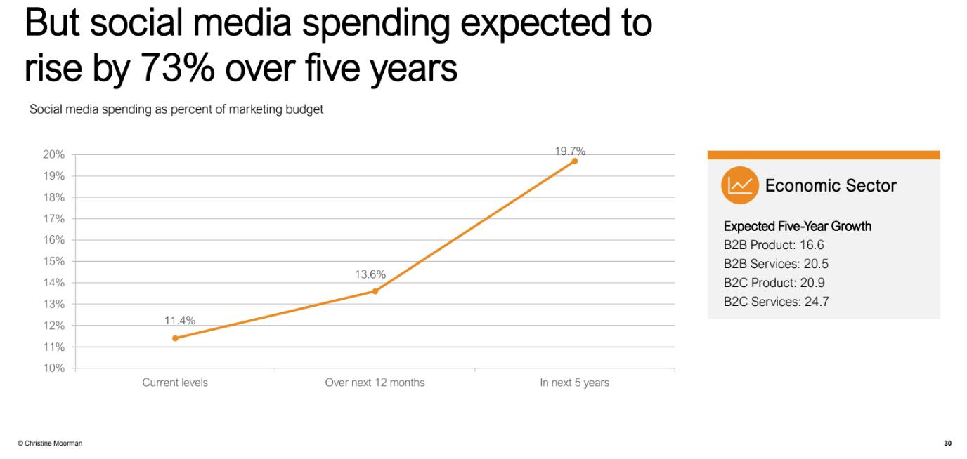 Marketing-spend-social