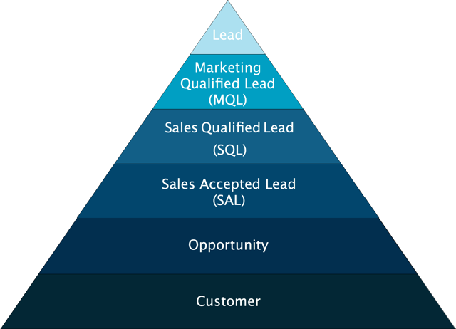 Inbound-Sales-Funnel