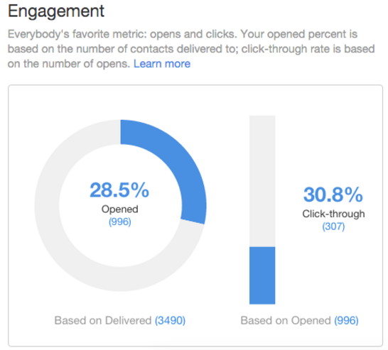 visual-guide-engagement