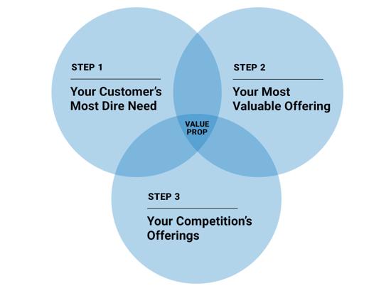 Value-Prop-Venn-Diagram