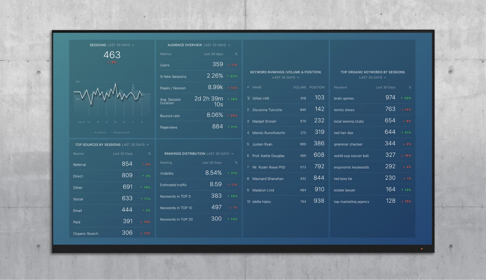 attract seo performance dashboard