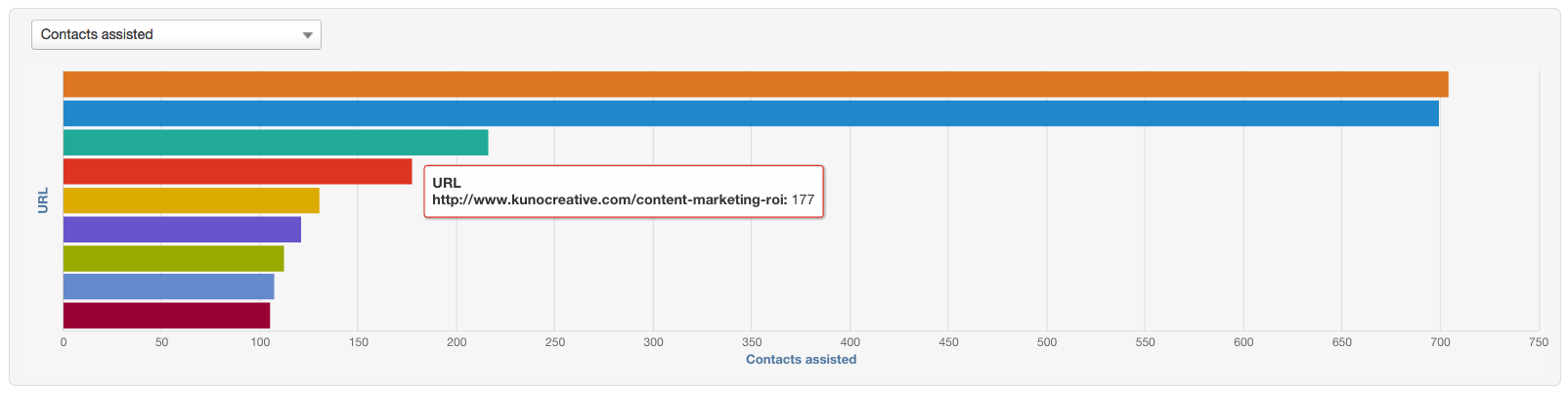 attribution-reports