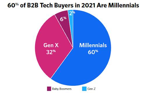 b2b buyers millennials
