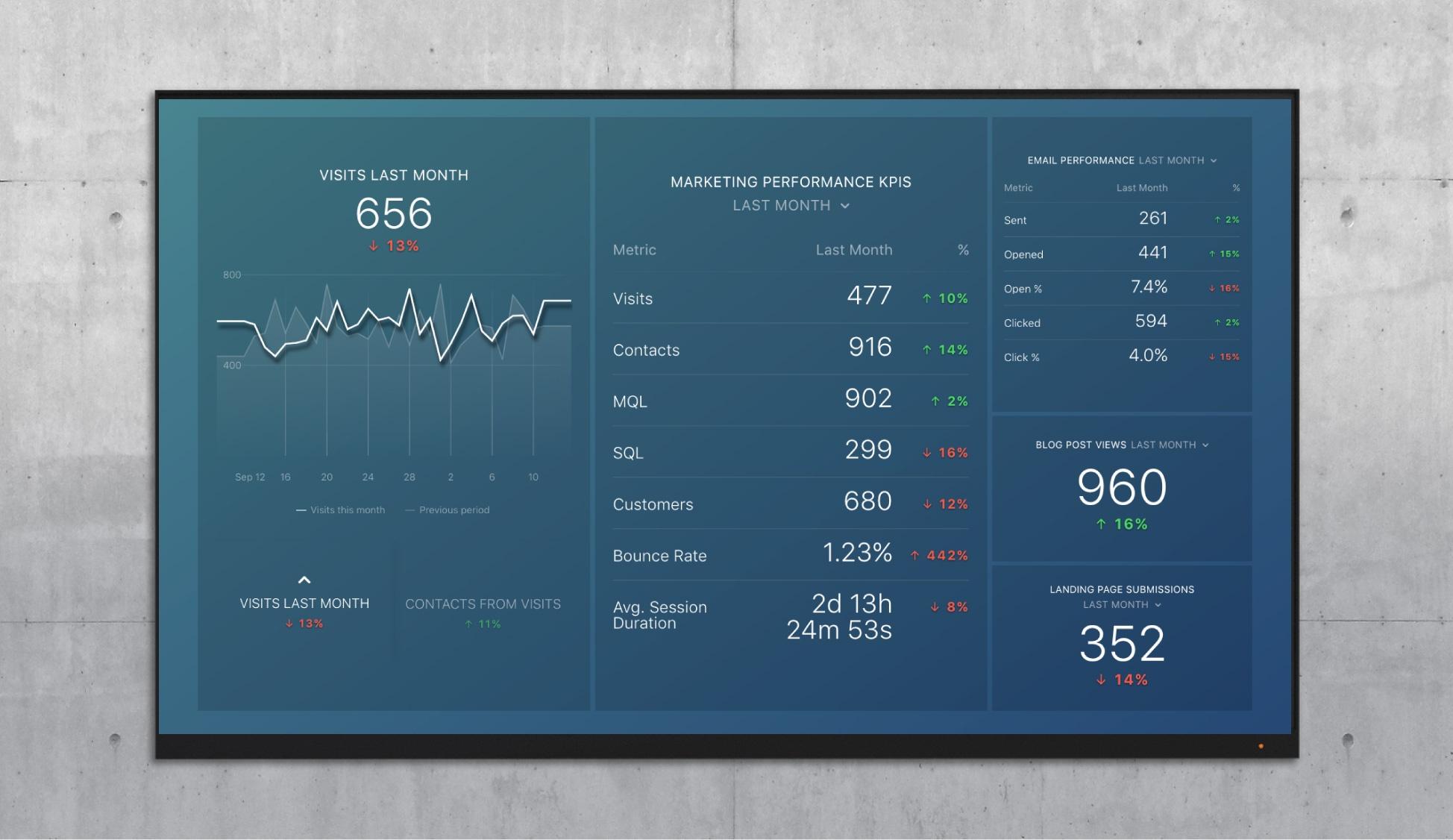 convert marketing overview dashboard
