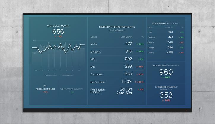 convert marketing overview dashboard