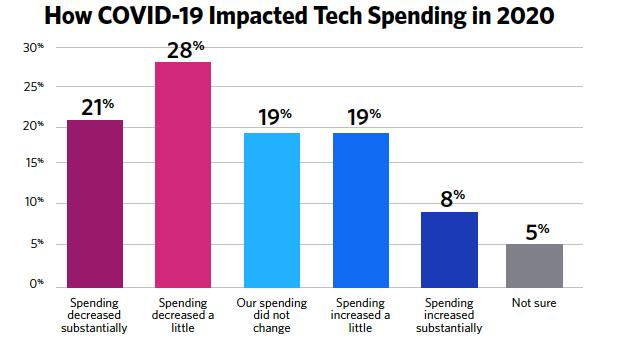 covid tech spending