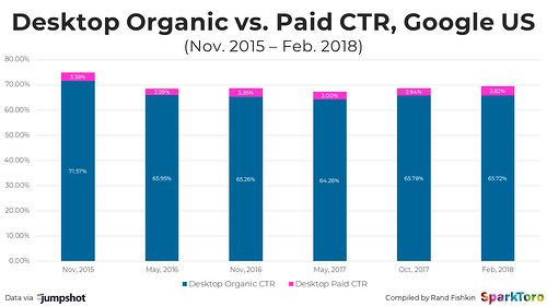 desktop-organic-v-paid-2018