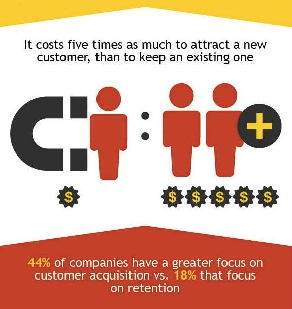 digital-marketing-ROI-CAC