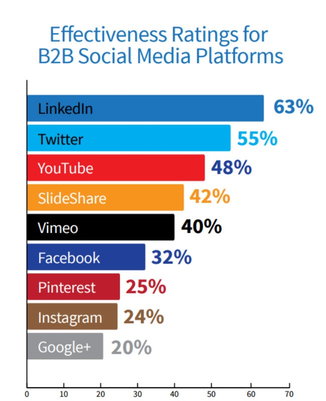 effectiveness ranking for b2b social media .jpg
