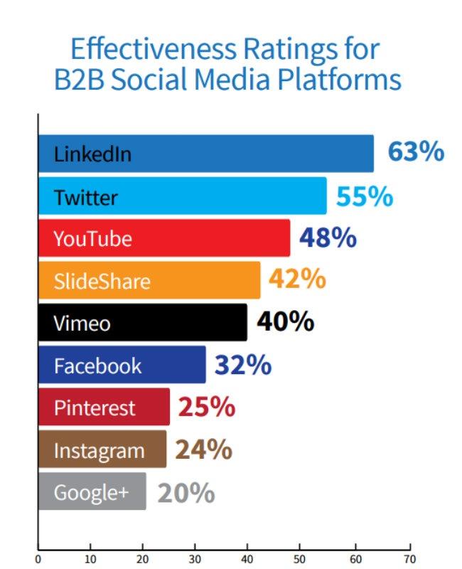 effectiveness ranking for b2b social media .jpg