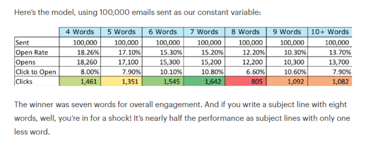 email-subject-line-engagement