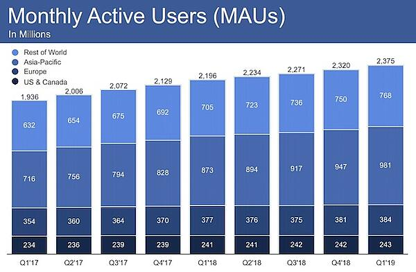 Facebook Monthly Active Users image