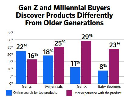 gen-z-vs-millennial-buyers